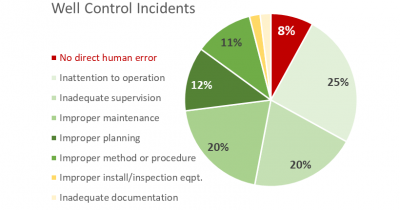 Linking Well Control Incidents to Human Factors